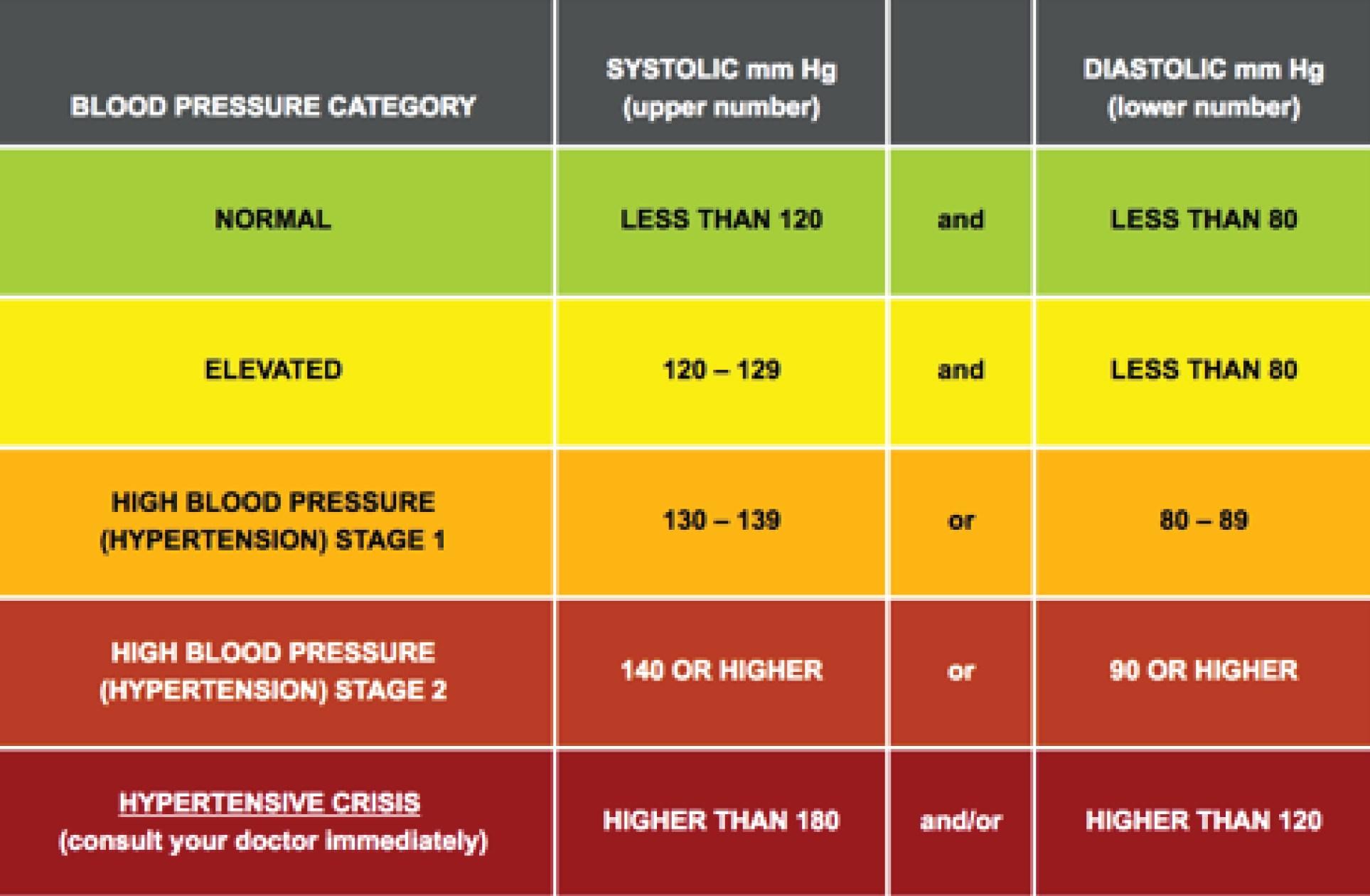 Similiar Blood Pressure Chart 2018 Keywords